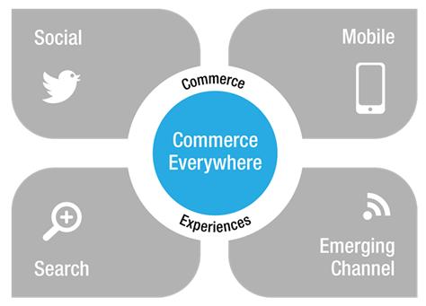 Digital Commerce según Garner