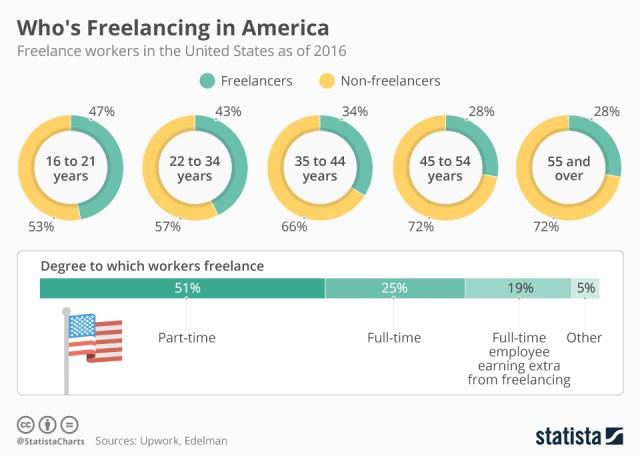 Freelancers en Estados Unidos