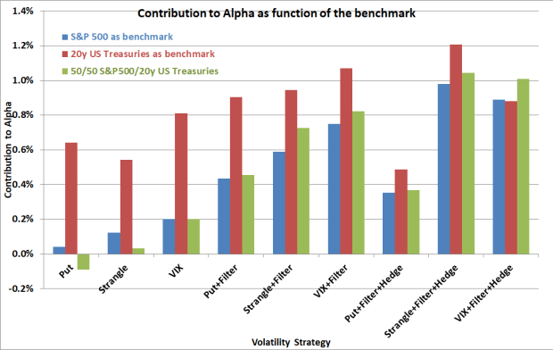 AlphaBench