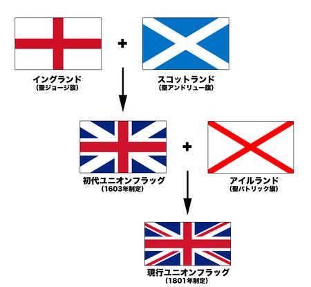 イギリスの成り立ち 要約(まとめ)