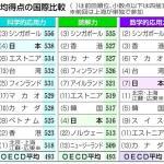 日本の「読解力」の低下? 先進国が出ていない不思議