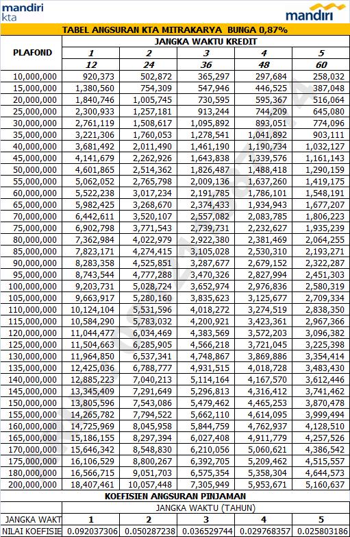5 tabel pinjaman bank sumut 2021 : Brosur Kta Mandiri 2018 Lakaran