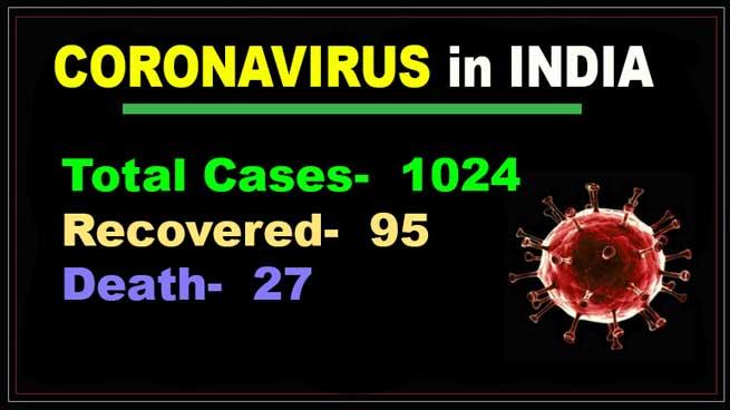 Coronavirus in India: 1024 COVID-19 cases, 27 death