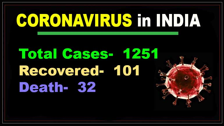 Coronavirus in India: The number of confirmed Covid-19 cases in India rose to 1251 on Monday, according to the Ministry of Health and Family Welfare.