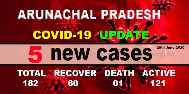 Arunachal reports 5  fresh COVID-19 cases, tally rises to 182