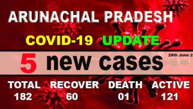 Photo of Arunachal reports 5  fresh COVID-19 cases, tally rises to 182