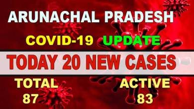 Photo of Arunachal reports 20 new Covid-19 cases, total cases reach at 87