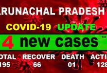 Photo of Arunachal reports 4new COVID-19 cases, tally rises to 195