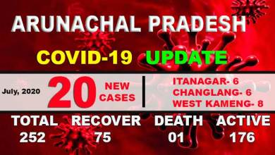 Photo of Arunachal reports 20 new COVID-19 cases, tally rises to 252