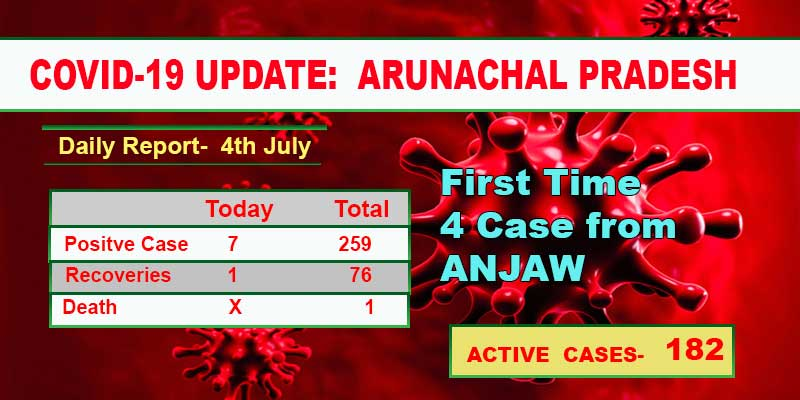 Arunachal: First time 4 Covid positive case reported from Anjaw