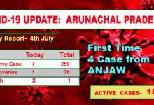 Photo of Arunachal: First time 4 Covid positive case reported from Anjaw