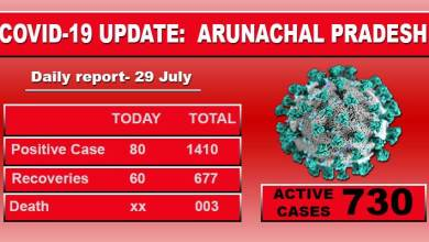 Photo of Arunachal:80 including 17 ITBP, fresh Covid-19 cases found from 14 district of state
