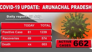 Photo of Arunachal reports 81 fresh Covid-19 cases including 14 BRTF Personnel