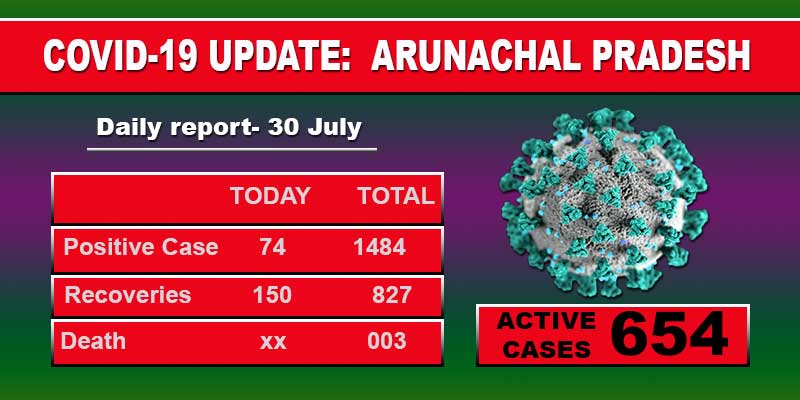 Arunachal reports 74 fresh cases of Covid-19 from 12 districts