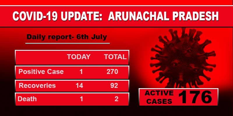 Arunachal: one fresh and one death case of Covid-19 reported in Itanagar
