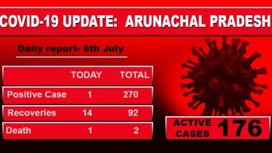 Photo of Arunachal: one fresh and one death case of Covid-19 reported in Itanagar