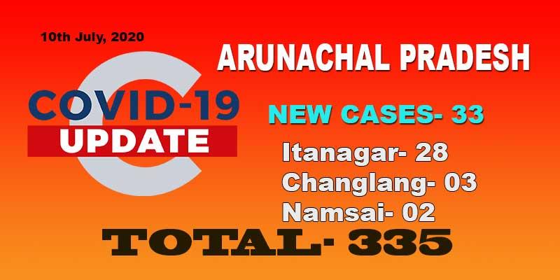 Arunachal reports 33 fresh COVID-19 cases including 28 from Itanagar