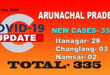 Photo of Arunachal reports 33 fresh COVID-19 cases including 28 from Itanagar