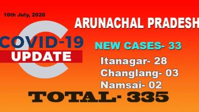 Arunachal reports 33 fresh COVID-19 cases including 28 from Itanagar