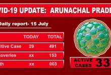 Photo of Arunachal reports 29 fresh Covid-19 cases, tally rises to 491