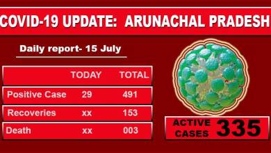 Arunachal reports 29 fresh Covid-19 cases, tally rises to 491
