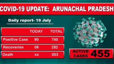 Photo of Arunachal reports highest single-day spike of 90 Covid-19 cases