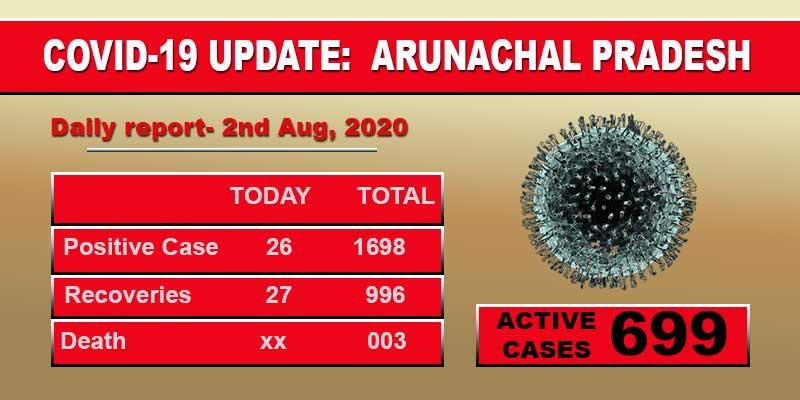 Arunachal Pradesh reports 26 fresh Covid-19 cases on Sunday