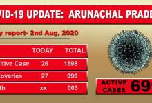 Photo of Arunachal Pradesh reports 26 fresh Covid-19 cases on Sunday