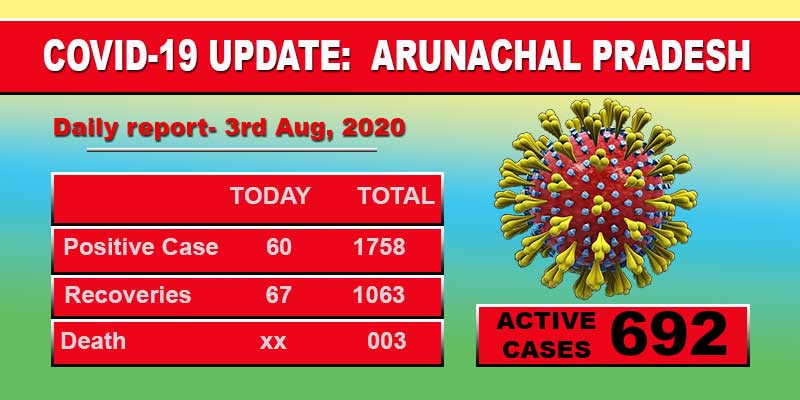 Arunachal Pradesh reports 60 fresh cases of Covid-19 from 10 districts