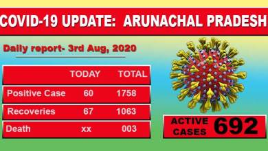 Photo of Arunachal Pradesh reports 60 fresh cases of Covid-19 from 10 districts