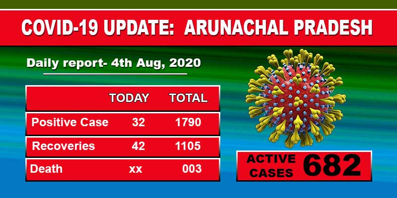 Arunachal Pradesh reports 32 fresh civid-19 cases on Tuesday