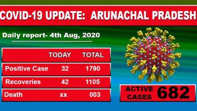 Photo of Arunachal Pradesh reports 32 fresh civid-19 cases on Tuesday