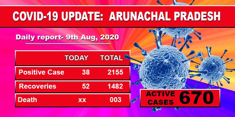 Arunachal reports 38 fresh Covid-19 cases including 20 security forces