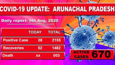 Photo of Arunachal reports 38 fresh Covid-19 cases including 20 security forces