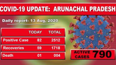 Photo of Arunachal reports one more Covid-19 death, 82 new cases