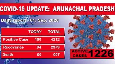 Photo of Arunachal reports 100 fresh Covid-19 cases