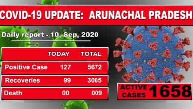 Photo of Arunachal Pradesh reports 127 fresh Covid-19 cases