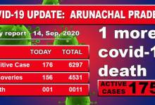 Photo of Arunachal reports one more Covid-19 death, 176 fresh cases