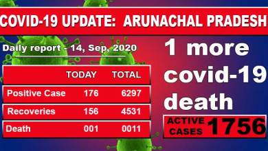 Arunachal Pradesh reported one more death due to COVID-19 on Monday, which pushed the death toll in the state to 11, and 176 fresh COVID-19 cases