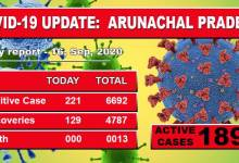 Photo of Arunachal Pradesh Covid-19 cases rise to 6692, with 221 more test positive