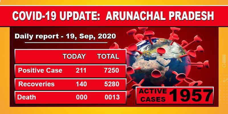 Arunachal Pradesh reports 211 fresh Covid-19 cases