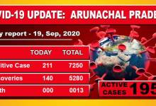 Photo of Arunachal Pradesh reports 211 fresh Covid-19 cases