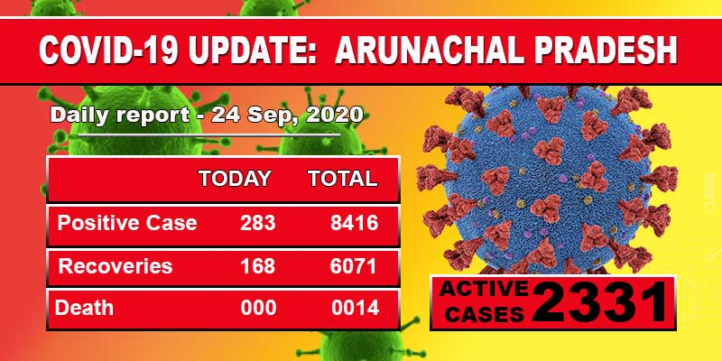 Arunachal Pradesh reports spike of 283 fresh COVID-19 cases