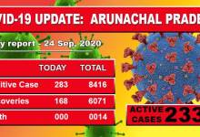 Photo of Arunachal Pradesh reports spike of 283 fresh COVID-19 cases