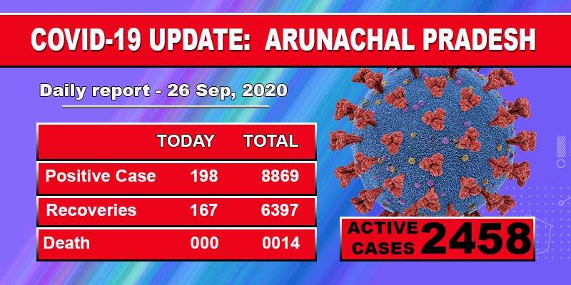 Arunachal Pradesh reports 198 fresh Covid-19 cases