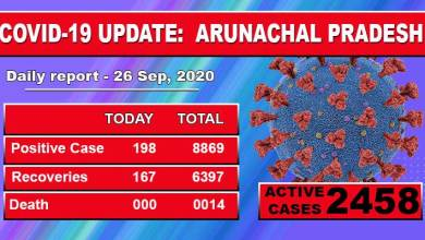 Photo of Arunachal Pradesh reports 198 fresh Covid-19 cases