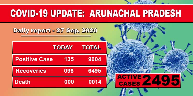 Itanagar: Arunachal Pradesh reported 135 fresh positive COVID-19 cases pushing its tally to 9004 on Friday, according to a report of the health department.