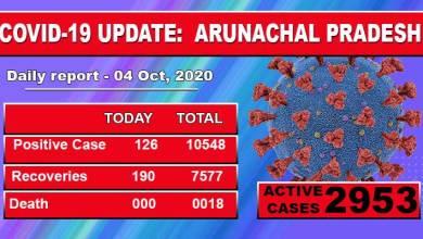 Arunachal Pradesh reports 126 fresh cases of Covid-19