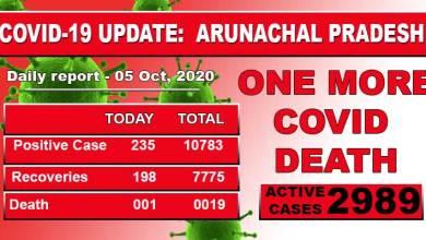 Arunachal reports one more Covid-19 death, 235 fresh cases