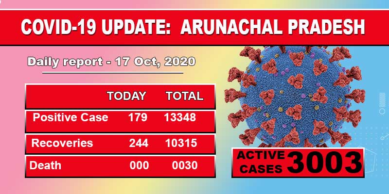 Arunachal Pradesh reports 179 fresh Covid-19 cases